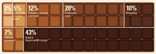 składowe ceny czekolady - CNN/Oxfam